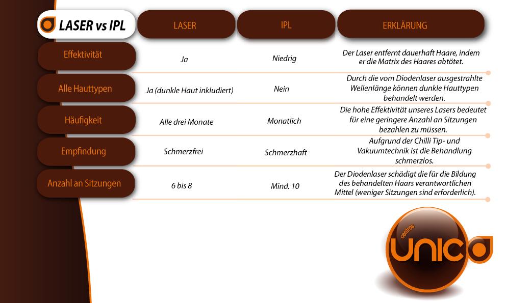 Laser contra IPL